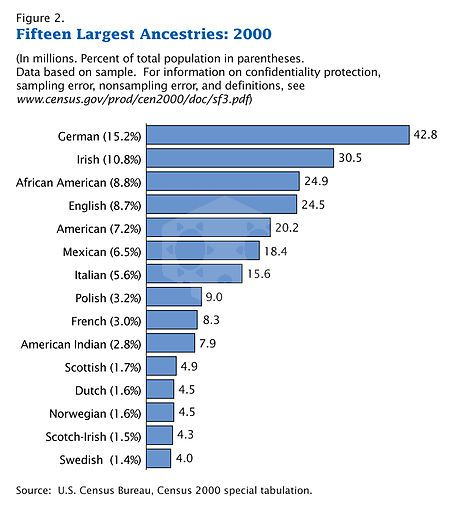 파일:external/upload.wikimedia.org/450px-Census-2000-Data-Top-US-Ancestries.jpg